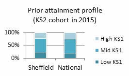 Prior Attainment Profile